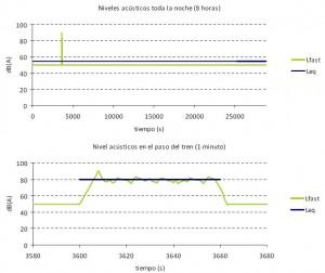 grafica medicion acustica
